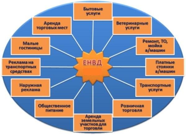 Сфера деятельности для применения ЕНВД