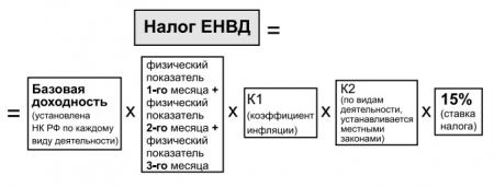 Формула расчета налога ЕНВД