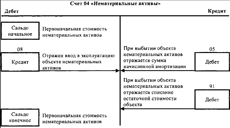 Схема счета 04 Нематериальные активы