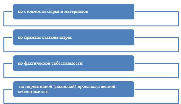 способы оценки полуфабрикатов собственного производства