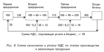 Начисление и уплата НДС