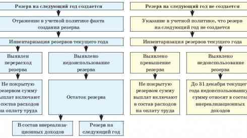 Как формируются резервы предстоящих расходов