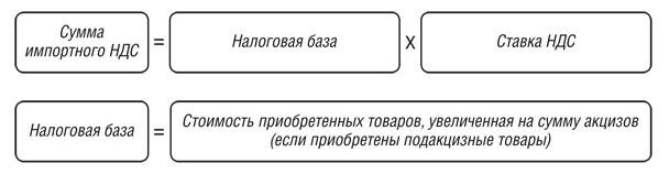 формула НДС по импорту