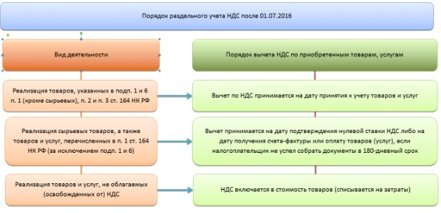 Схема раздельного учета НДС