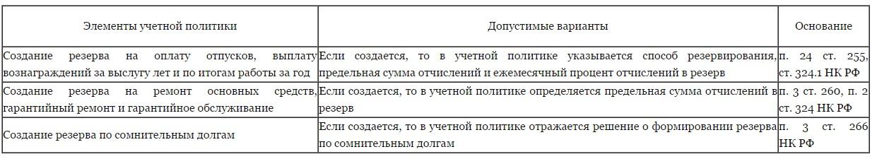 Оптимизация налога на прибыль резервы сбис электронная отчетность срок действия лицензии