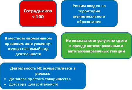 условия применения ЕНВД для ИП