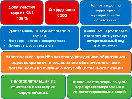 условия применения ЕНВД для юридических лиц