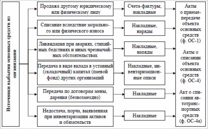 Списание основных средств при поломке