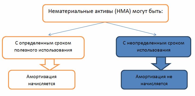 начисление амортизации НМА в зависимости от срока полезного использования