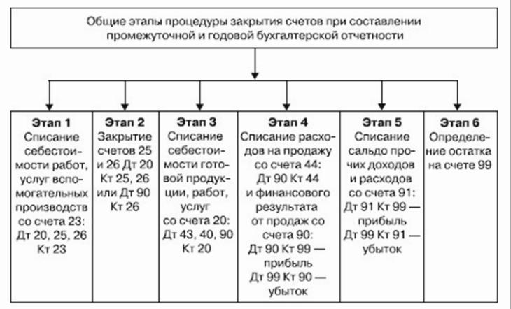 порядок закрытия счетов при составлении отчетности