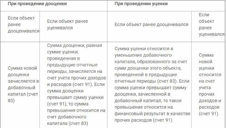 Переоценка основных средств. проводки при переоценке основных средств
