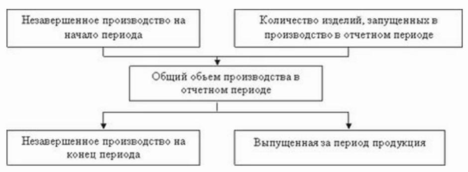 оценка НЗП на предприятии