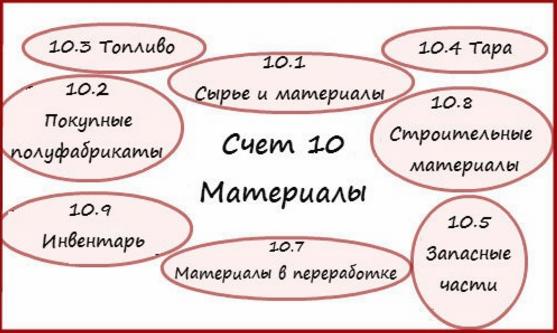 Субсчета счета 10
