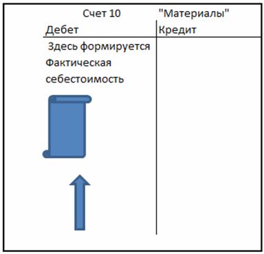 Отражение материалов в бухгалтерском учете