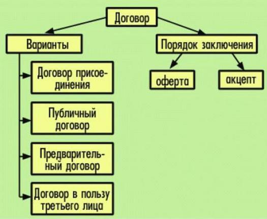 акцепт в заключении договора