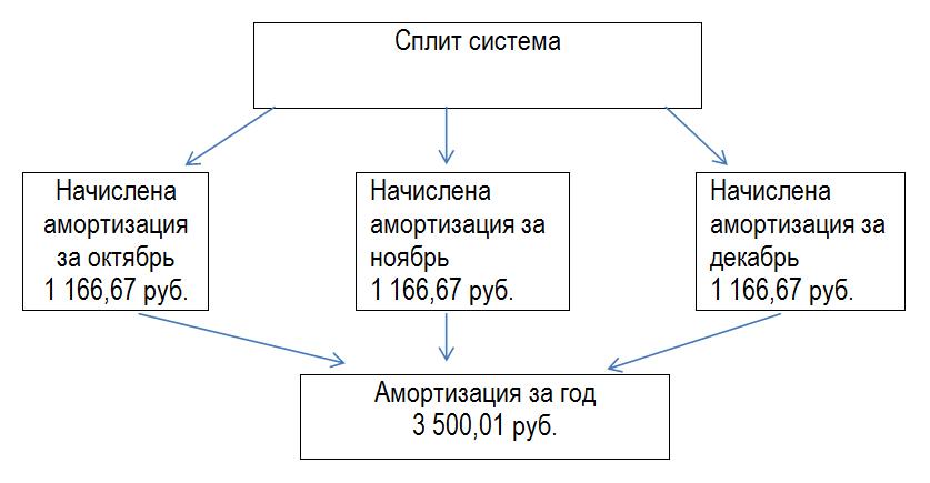 Счет 02 Амортизация основных средств
