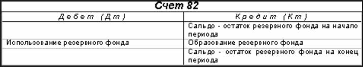 схема счета 82 в бухгалтерском учете