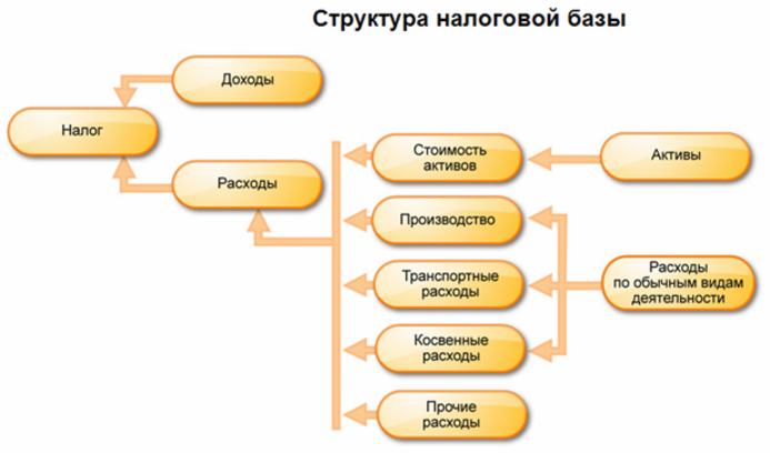 Структура налоговой базы по налогу на прибыль