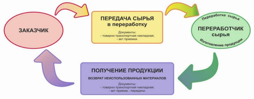 Схема переработки давальческого сырья