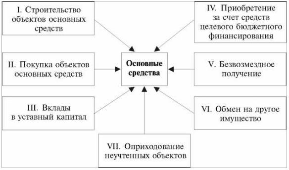 источники поступления ОС в организацию