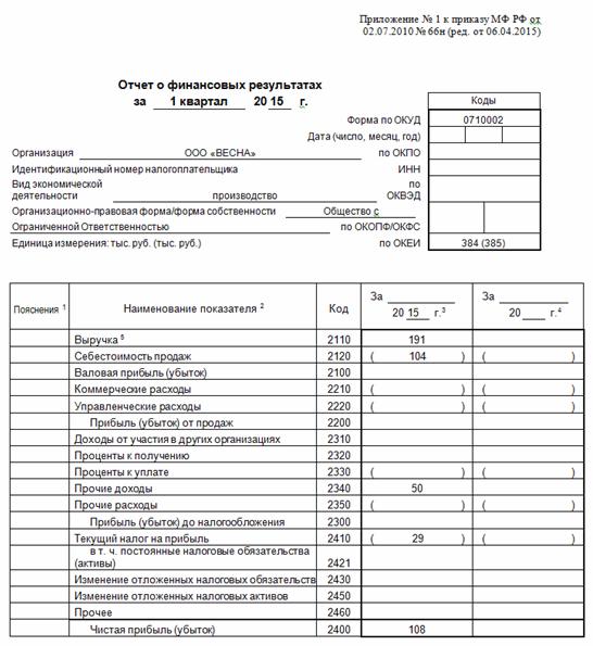 пример заполнения Отчета о прибылях и убытках