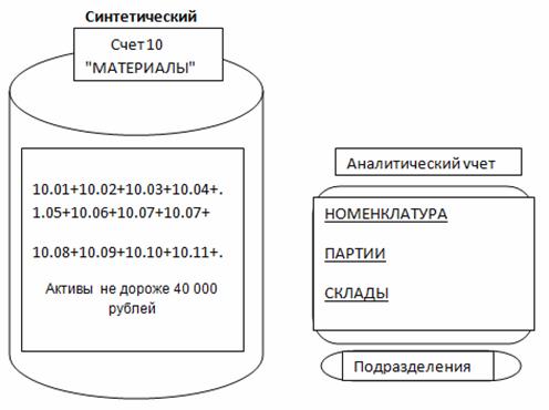 Схема синтетического и аналитического учета счета 10 Материалы в Плане счетов