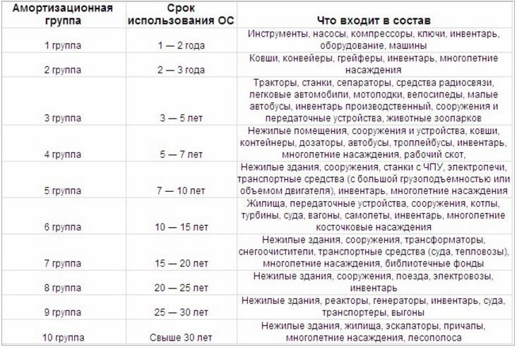 классификация ОС по амортизационным группам