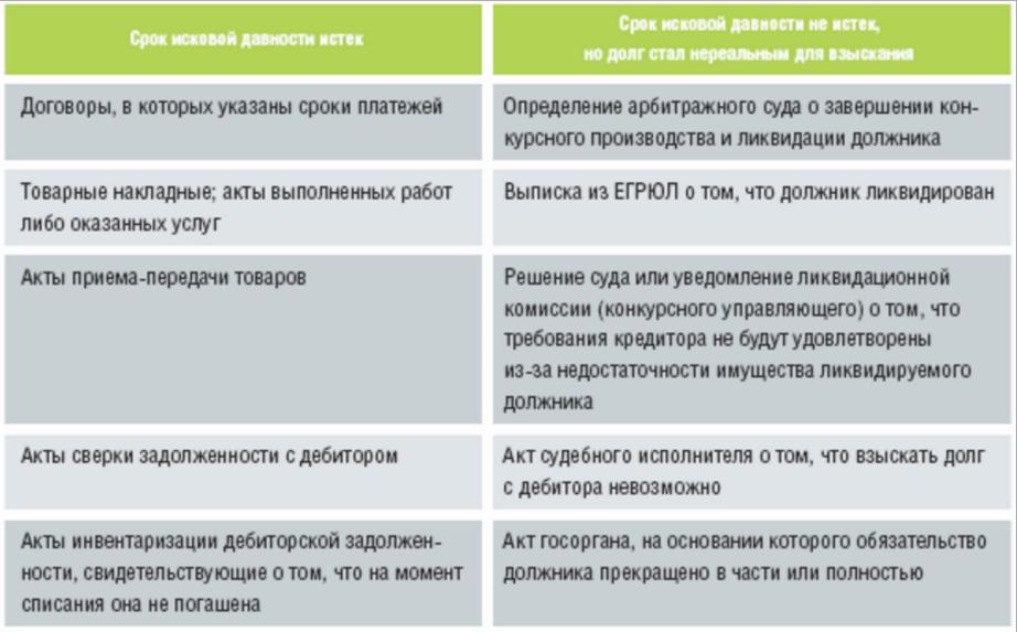 Списание дебетовой задолженности проводки исполнительный лист на основании судебного акта