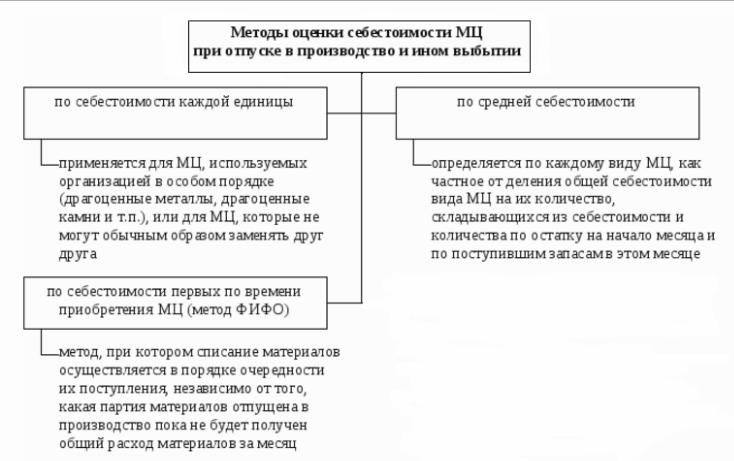 Проводки по реализации товаров и услуг