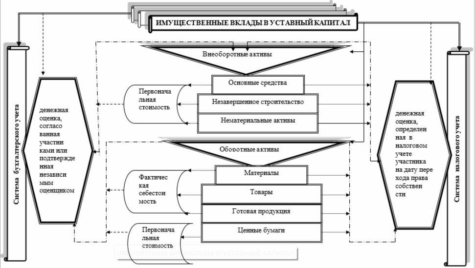 Зарегистрирован уставный капитал проводка