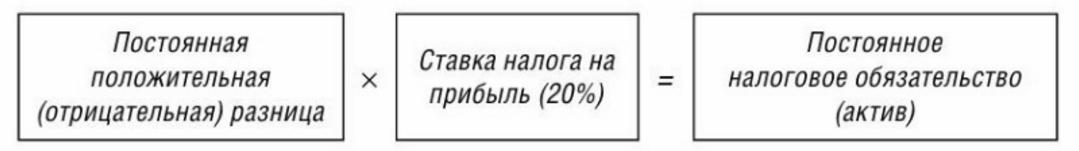 Формула определения ПНА и ПНО