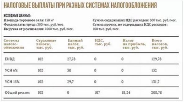 налоговое выплаты при разных системах налогобложения