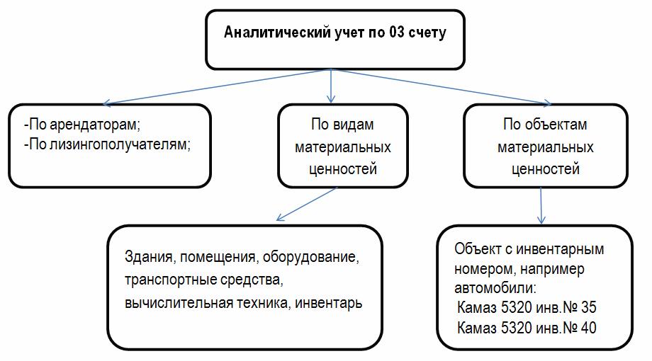 аналитический учет 03 счета
