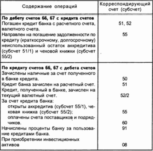 Корреспонденция счетов расчетных операций с банком по кредитам