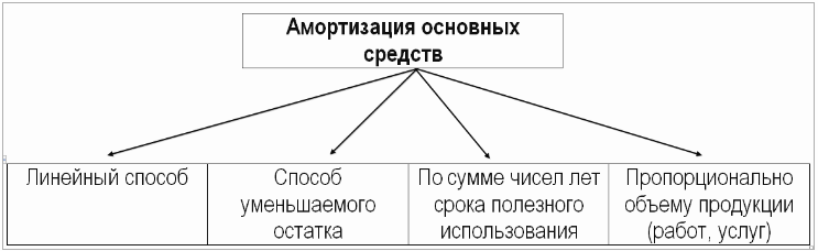 способы начисления амортизации ОС