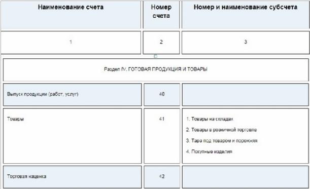 Фрагмент Плана счетов