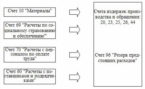 списание затрат по ремонту ОС