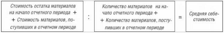 формула расчета средневзвешенной себестоимости материалов