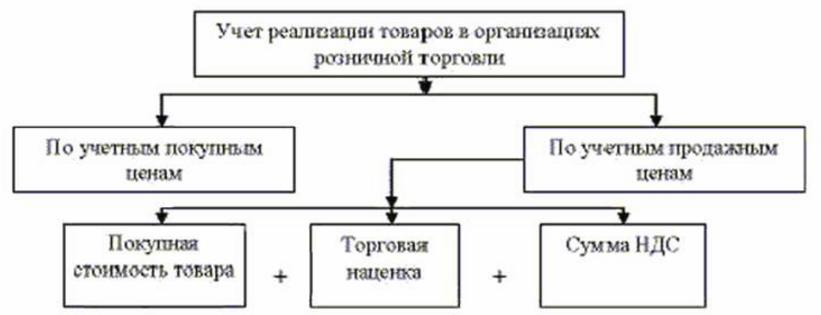 Учет реализации товаров в розничной торговле
