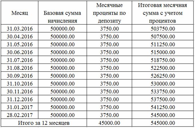 начисление процентов по депозиту