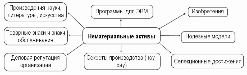 состав нематериальных активов