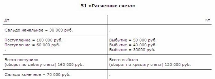 Учет операций по расчетному счету