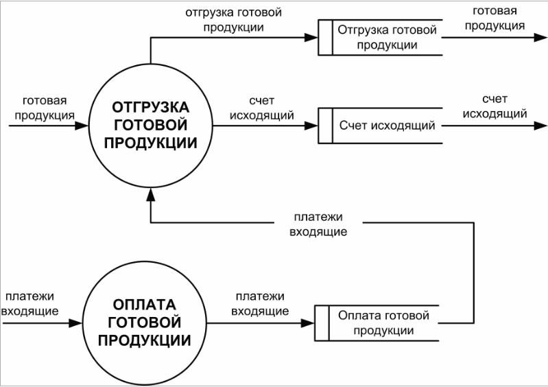 Проводки по учету реализации готовой продукции