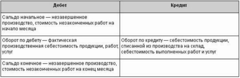 схема счета 20 Основное производство