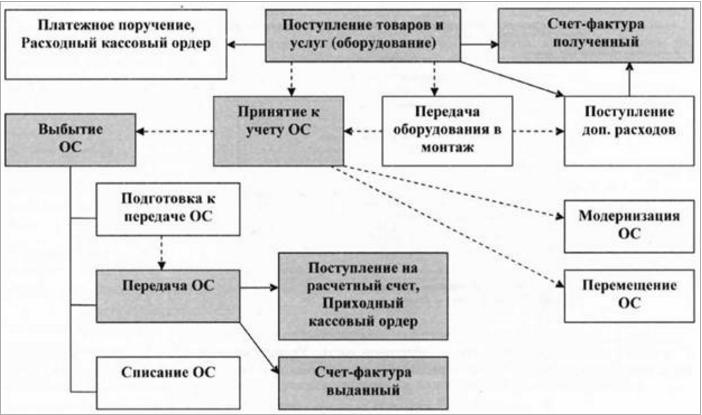 схема учета ОС
