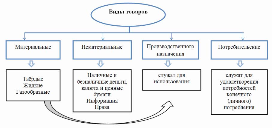 Регламент учета материальных ценностей, учет движения ТМЦ