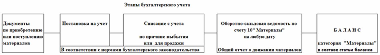 схема работы бухгалтера на участке ТМЦ