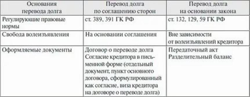 Как провести договор цессии в 1С 8.3