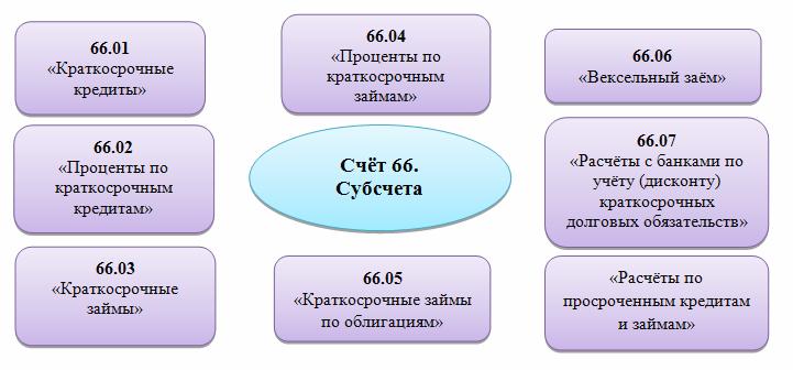 Основные субсчета счёта 66 бухгалтерского учёта