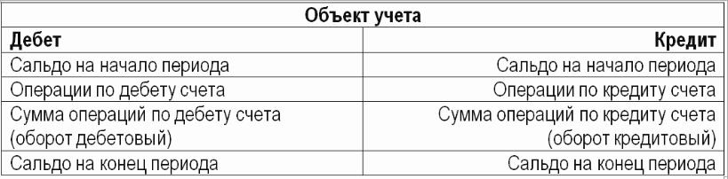 схема счета
